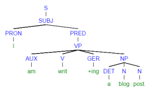 Grammatical tree of the sample sentence